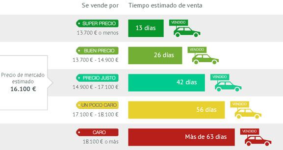 autouncle-venta-vehiculo