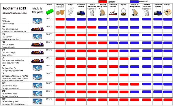 Incoterms-2013