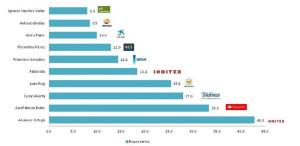 cesar-alierta-empresarios-mas-influyentes-españa
