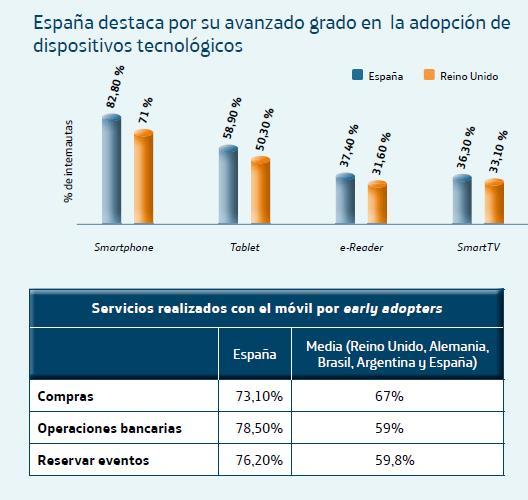 Telefónica sitúa a España como el país mejor conectado de Europa