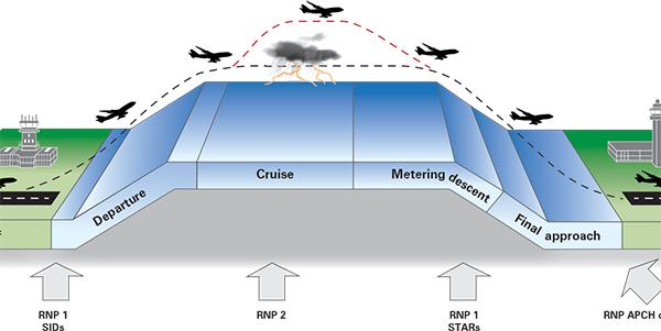 sistema-de-aproximacion-satelital