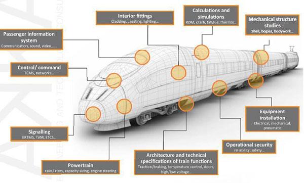RAMS-ferroviario