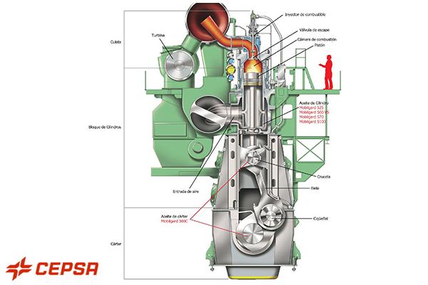 Cepsa lanza nuevo lubricante marino optimizado para motores diésel
