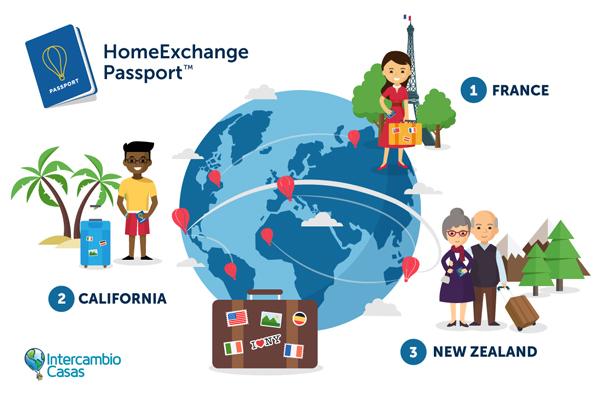 intercambiocasas-passport