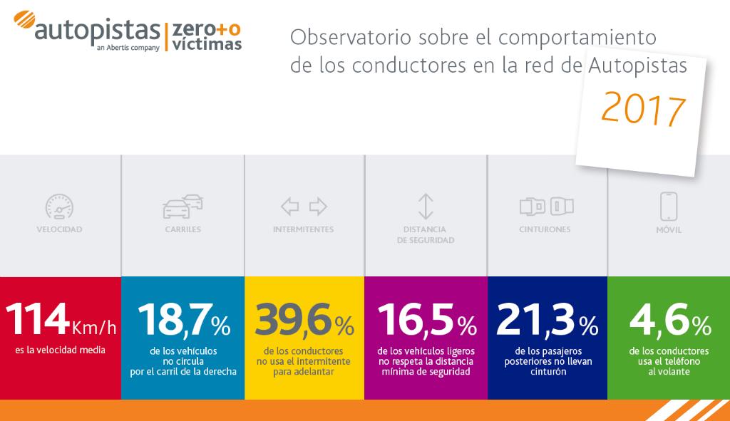Autopistas presenta resultados del Observatorio sobre el comportamiento de los conductores en su red de carreteras