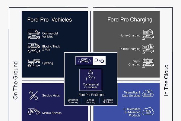Ford Pro